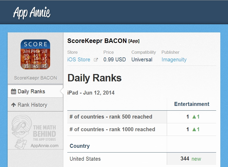 2014-06-12 ScoreKeepr BACON ranked #344 US iOS iPad Entertainment App Store